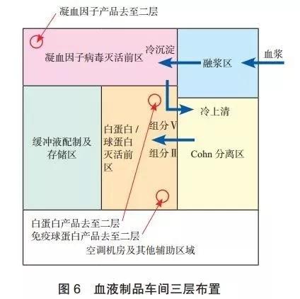血液制品车间的工程设计及案例分析