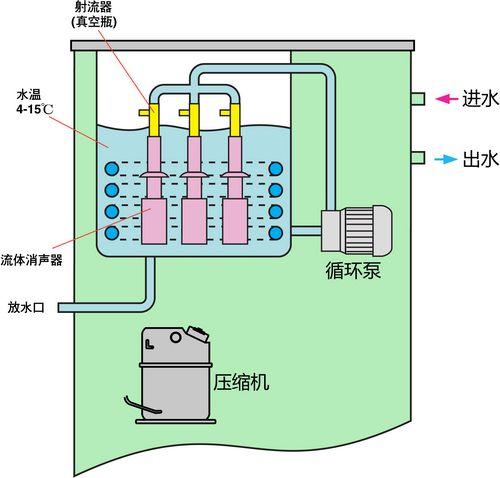 低温循环真空泵内部结构
