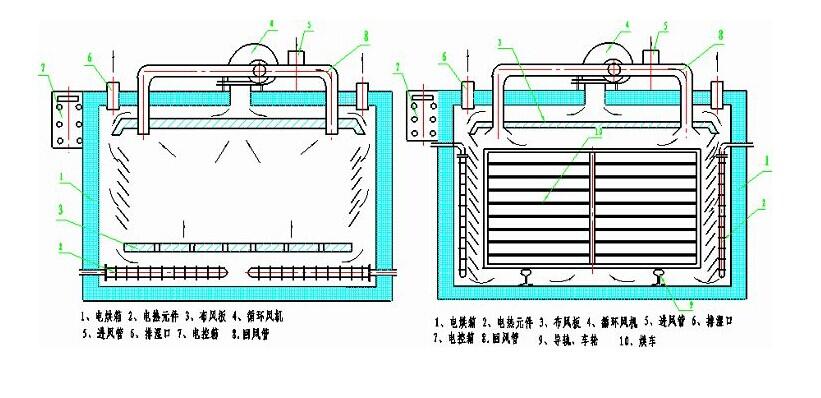 热风循环烘箱使用原理工作图